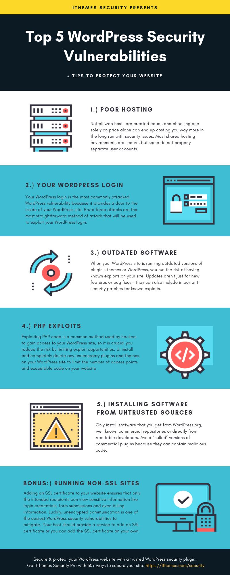 5 principales vulnerabilidades de seguridad de WordPress