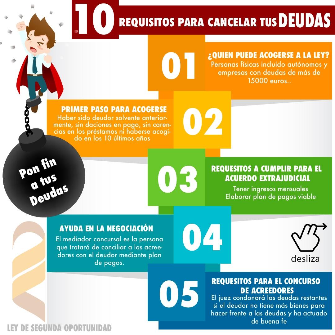 #Infografía : 10 claves para entender la #LeyDeSegundaOportunidad 1