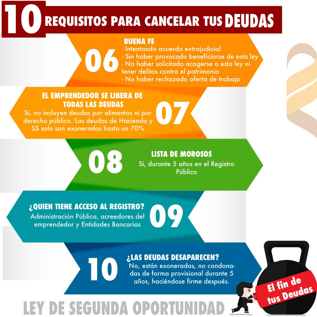 #Infografía : 10 claves para entender la #LeyDeSegundaOportunidad 2